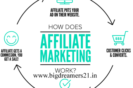 How To Make Money  With Affiliate Marketing in Hindi 2019