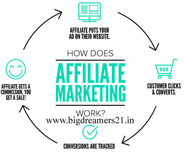 How To Make Money With Affiliate Marketing in Hindi