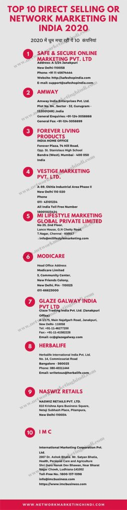 Top 10 Direct Selling Company in India 2020 in Hindi